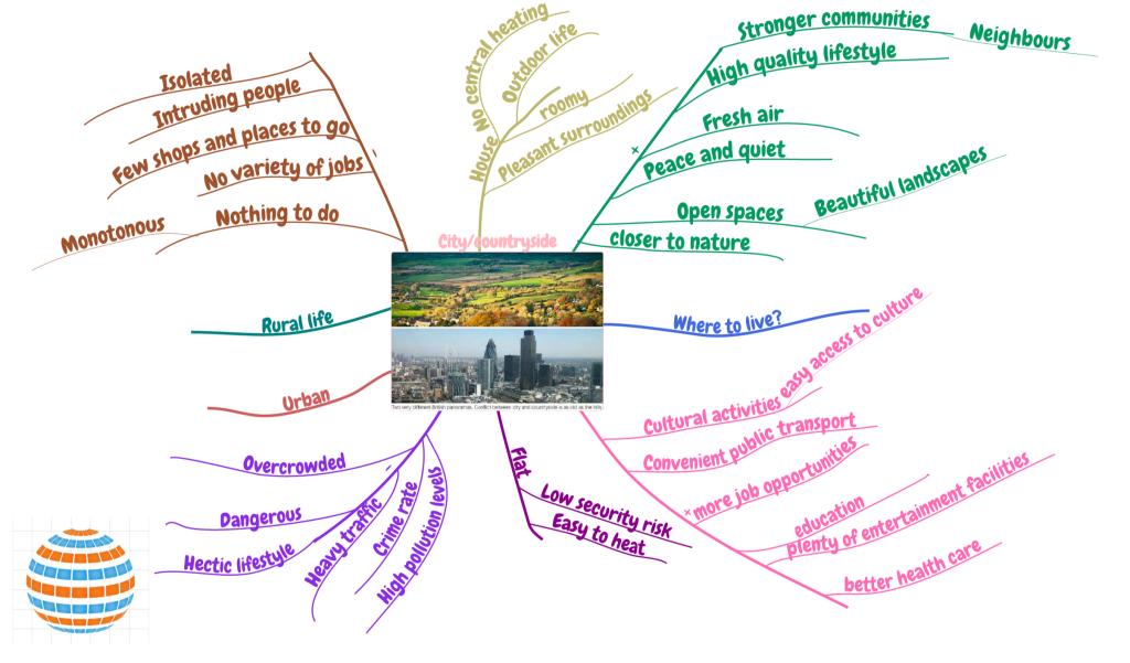 city vs countryside English phrases