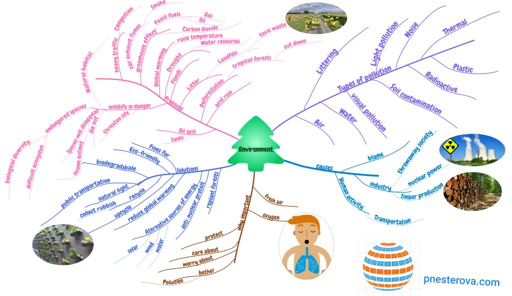 Esl Environment discussion mindmap
